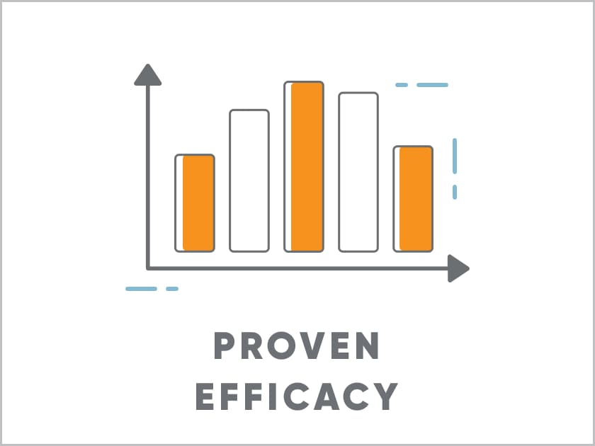 Bar graph indicating MAVENCLAD® proven efficacy