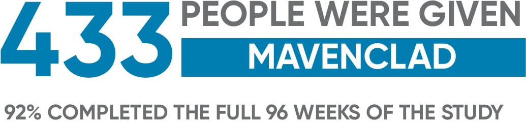 433 people were given MAVENCLAD®during clinical trials