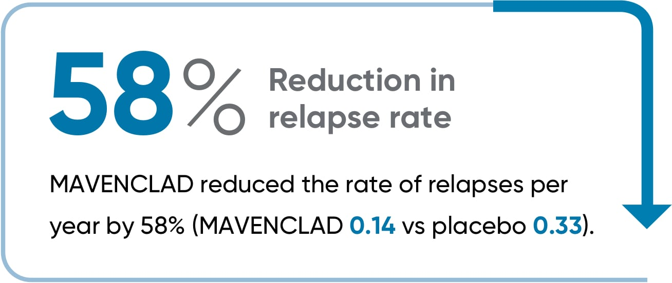 MAVENCLAD® reduced the rate of relapses by 58%