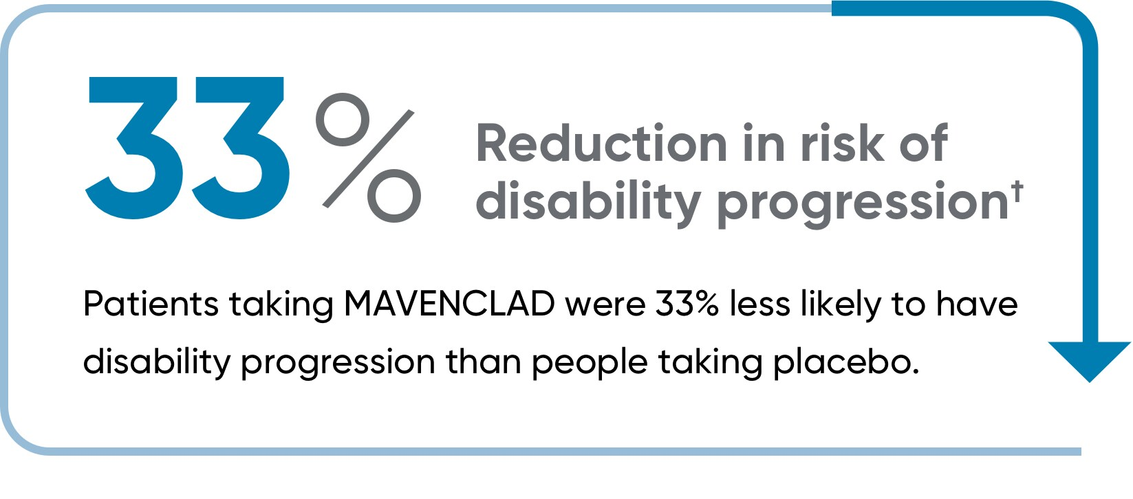 MAVENCLAD® reduced the risk of disability progression by 33%