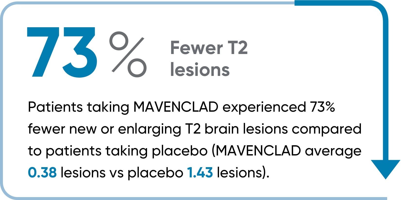 MAVENCLAD® patients had 73% fewer T2 lesions than patients taking placebo