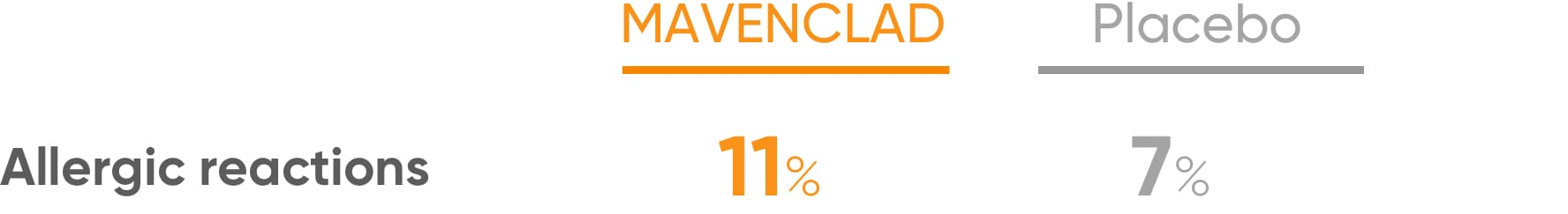 Chart showing percentage of allergic reactions in MAVENCLAD® compared to a placebo
